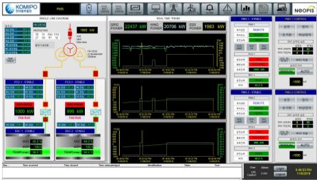 Система керування вітряною електростанцією