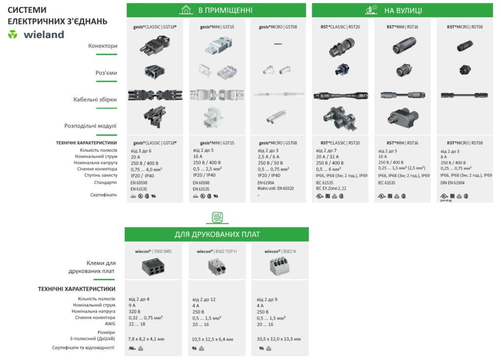Таблиця технічних характеристик систем електричних з'єднань Wieland серій gesis, RST, wiecon. СВ Альтера Львів.
