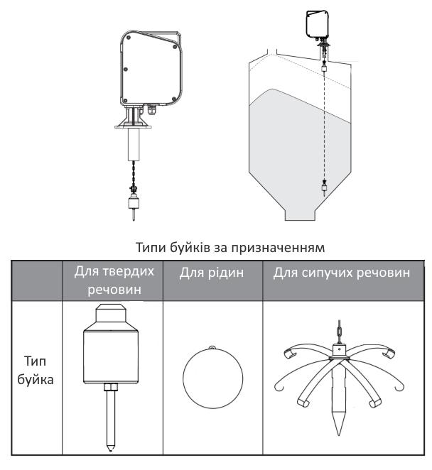 Конструкція, типи буйків Fine Tek ЕЕ300