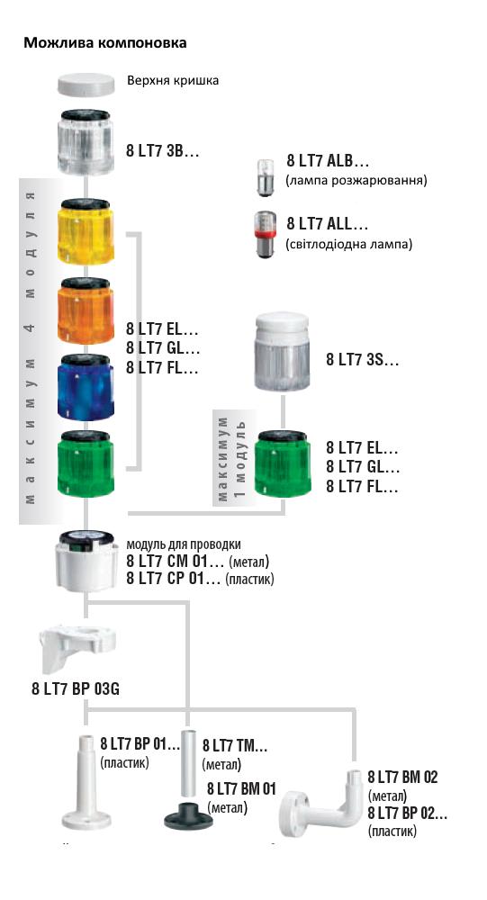 Компоновка багатоколірної світлосигнальної колони 70 мм