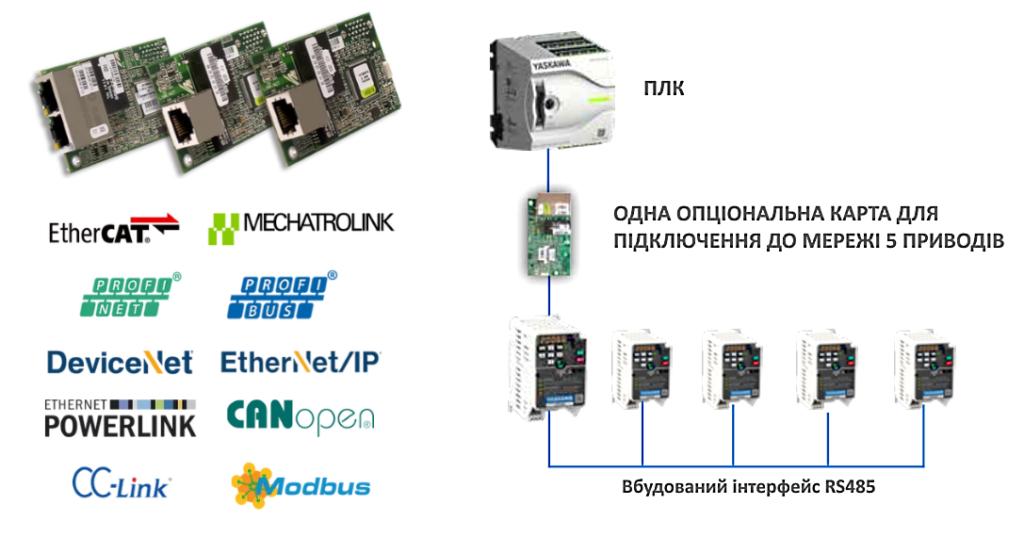 Мережева інтеграція GA500 без зусиль