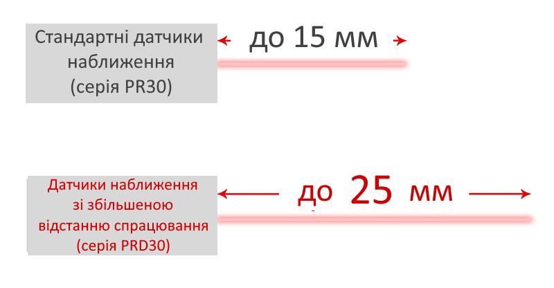 Відстань спрацьовування датчиків Autonics серії PRD