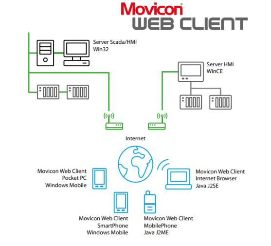 web-client Movicon