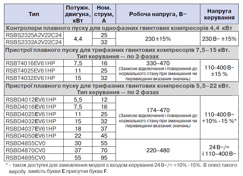 Таблиця RSBS, RSBT, RSBD