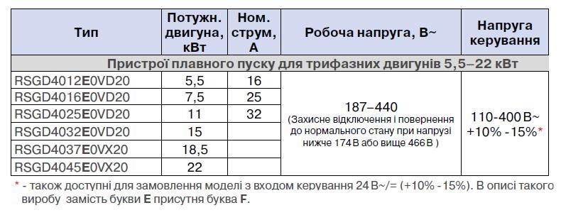 Таблиця RSGD