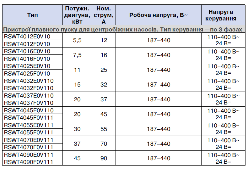 Таблиця RSWT