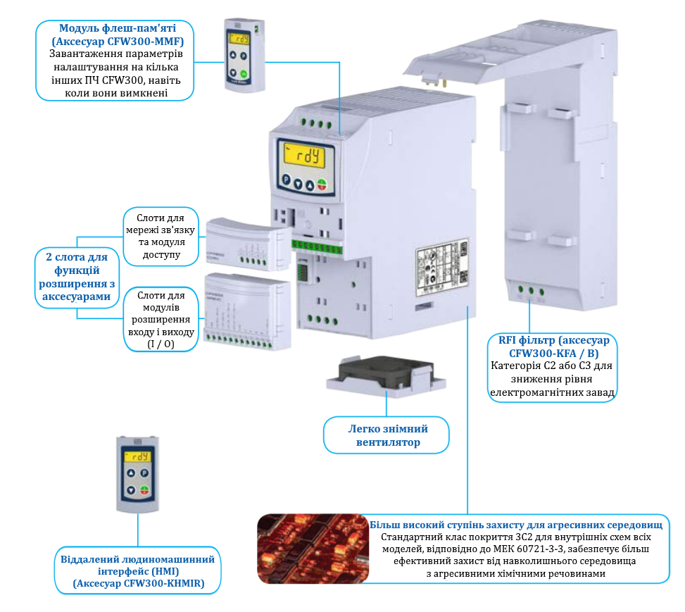 Перетворювач частоти CFW300