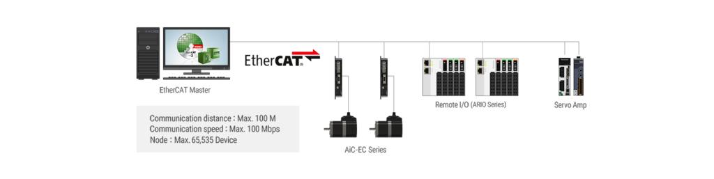 Autonics AiC-EC з підтримкою EtherCAT