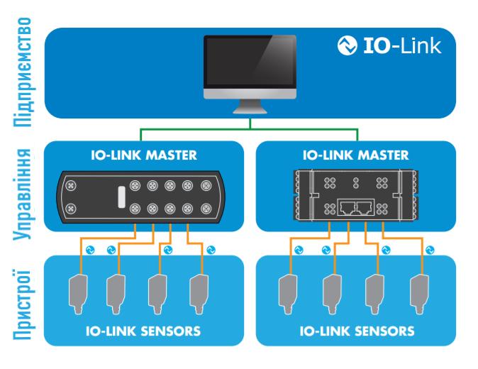 IO-Link