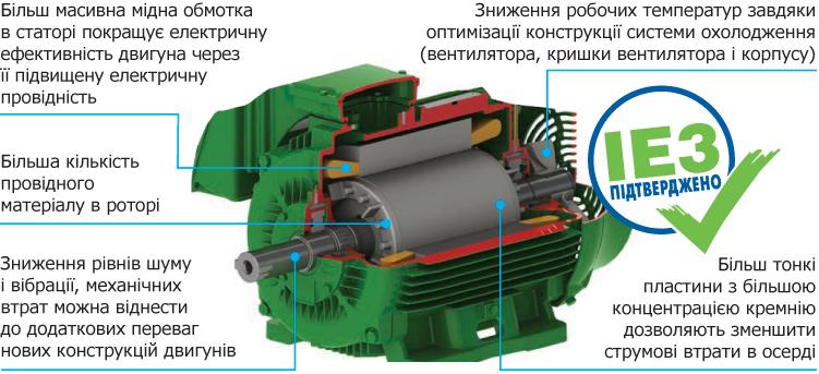 Двигун преміум-ефективності IE3 WEG W22
