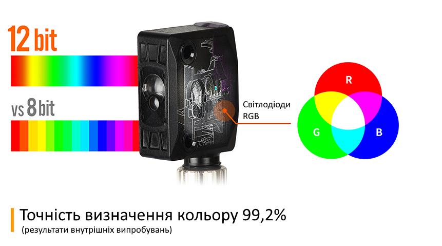 Точність визначення кольору 99,2%
